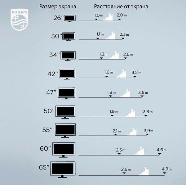Як вибрати розмір діагоналі тв для квартири?