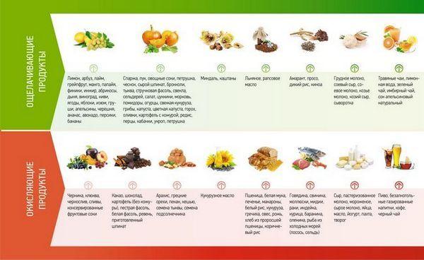 Топ-25 лужних продуктів (для схуднення та оздоровлення)